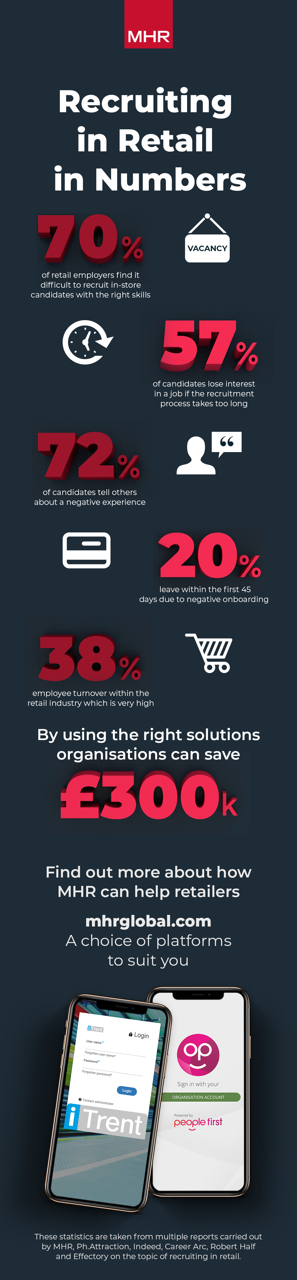 Recruiting in retail in number infographic